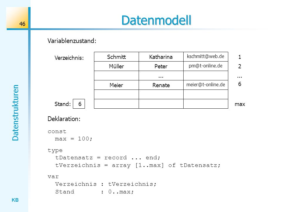 Datenmodell Variablenzustand: Deklaration: const max = 100;