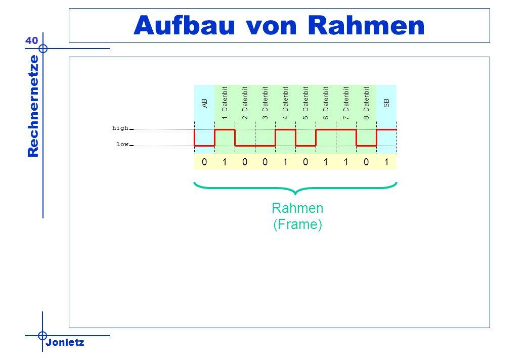 Aufbau von Rahmen Rahmen (Frame) 1 1 1 1 1 AB 1. Datenbit 2. Datenbit
