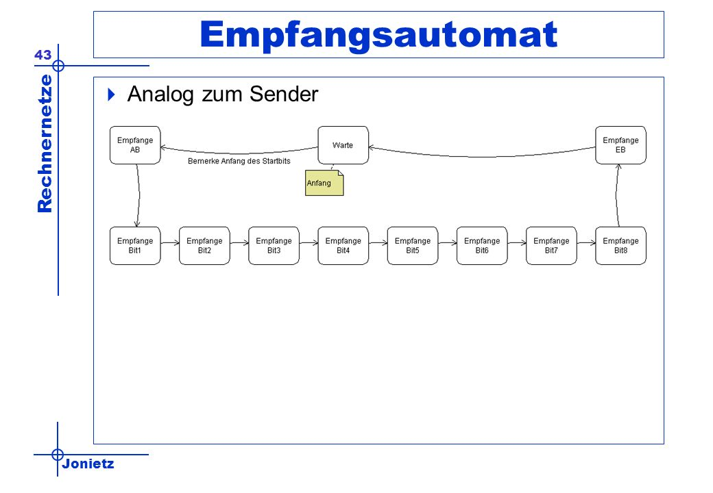 Empfangsautomat Analog zum Sender