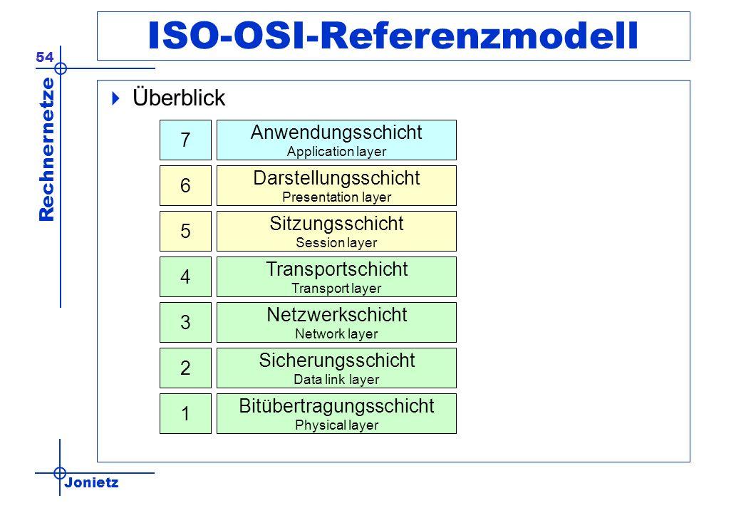 ISO-OSI-Referenzmodell