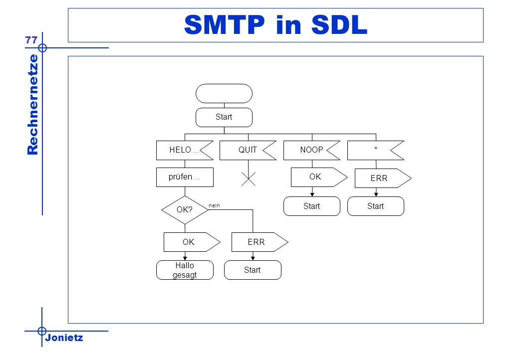SMTP in SDL Start HELO ... QUIT NOOP * prüfen ... OK ERR OK Start