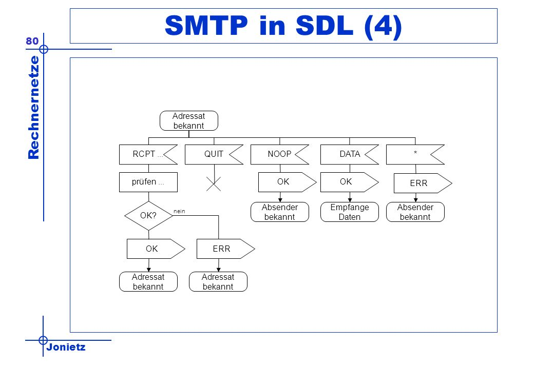 SMTP in SDL (4) Adressat bekannt RCPT ... QUIT NOOP DATA * prüfen ...