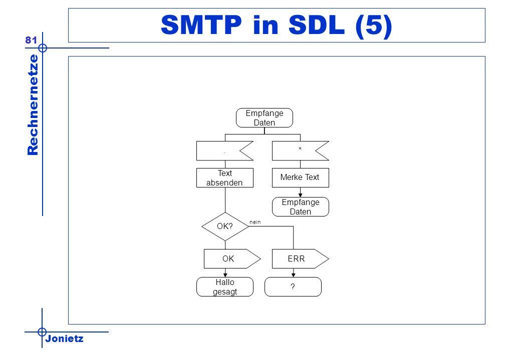 SMTP in SDL (5) Empfange Daten . * Text absenden Merke Text Empfange