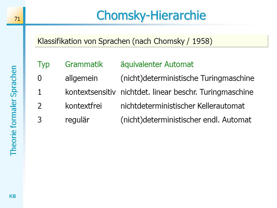 Chomsky-Hierarchie Klassifikation von Sprachen (nach Chomsky / 1958)