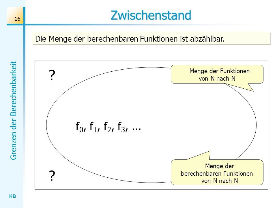 Zwischenstand Die Menge der berechenbaren Funktionen ist abzählbar. Menge der Funktionen von N nach N.