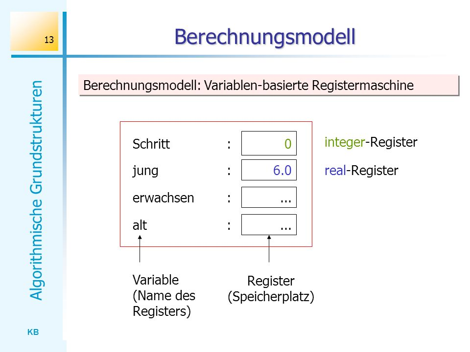 Register (Speicherplatz)