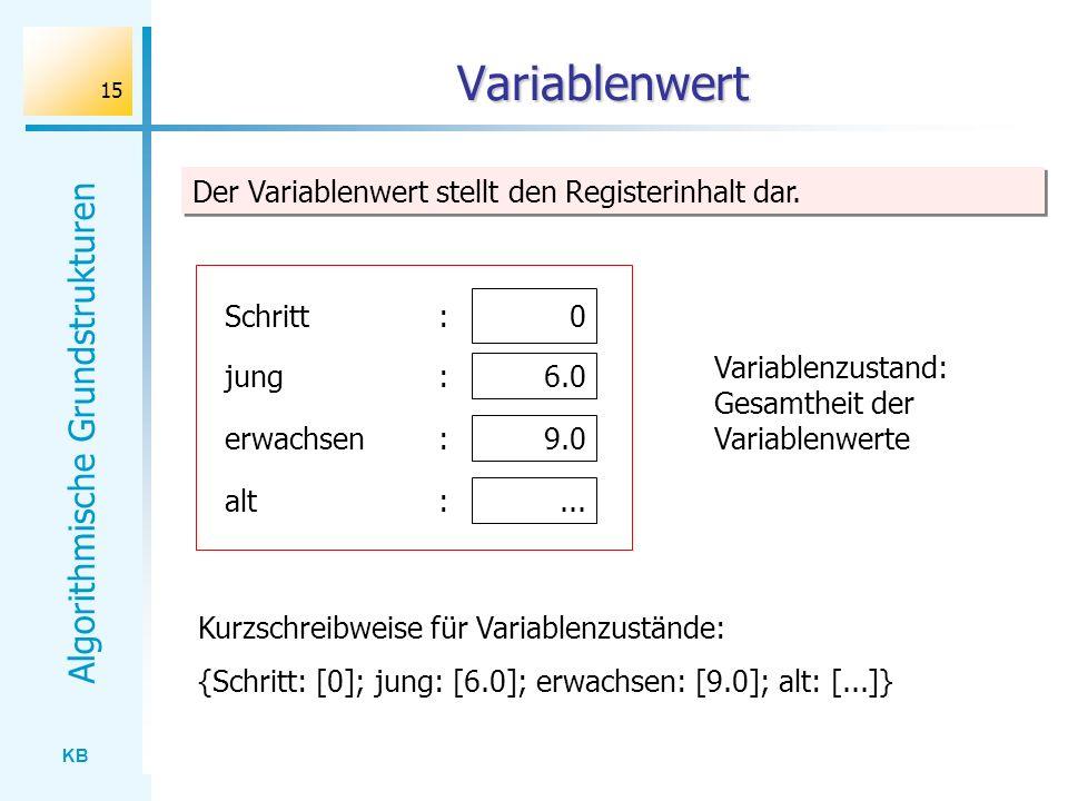 Variablenwert Der Variablenwert stellt den Registerinhalt dar.