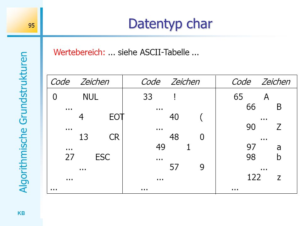 Datentyp char Wertebereich: ... siehe ASCII-Tabelle ...