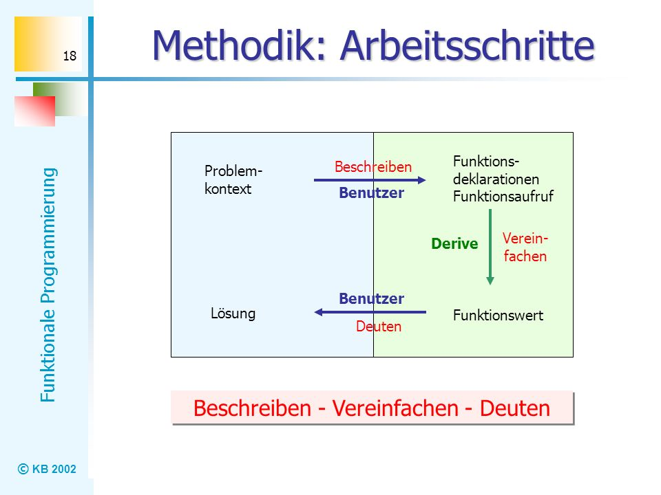 Methodik: Arbeitsschritte
