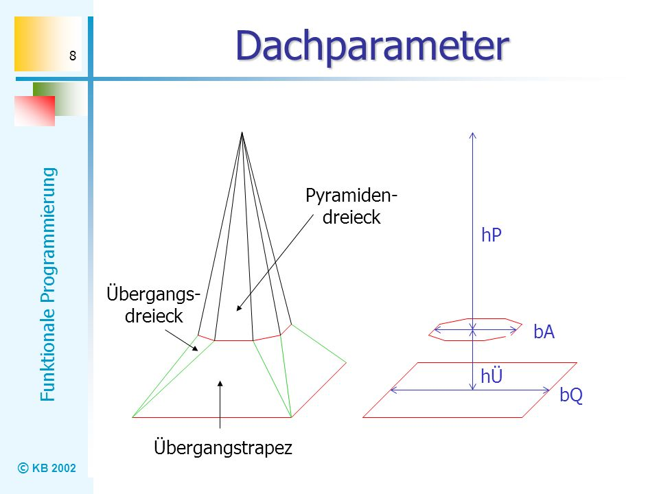Dachparameter Pyramiden-dreieck hP Übergangs-dreieck bA hÜ bQ