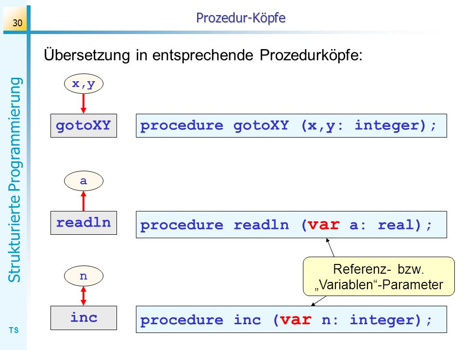 "Referenz- bzw. ""Variablen -Parameter"