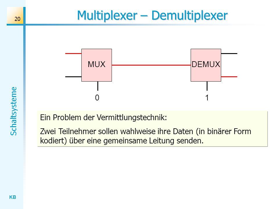 Multiplexer – Demultiplexer