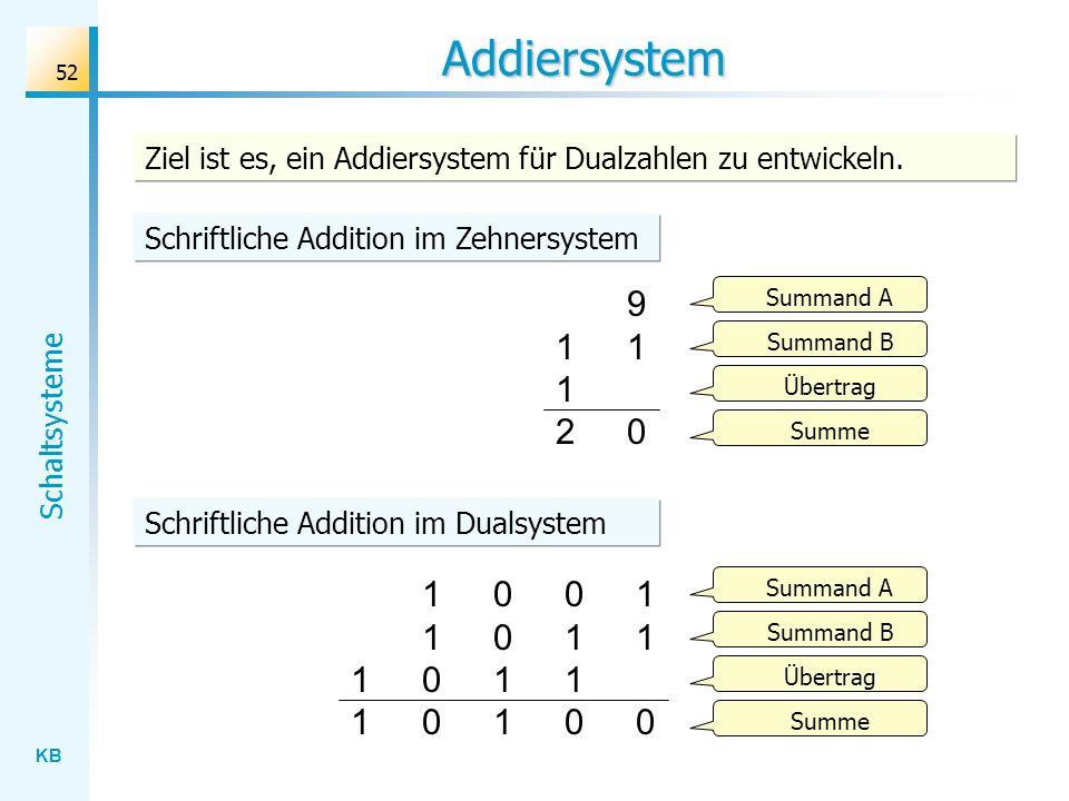 Addiersystem Ziel ist es, ein Addiersystem für Dualzahlen zu entwickeln. Schriftliche Addition im Zehnersystem.