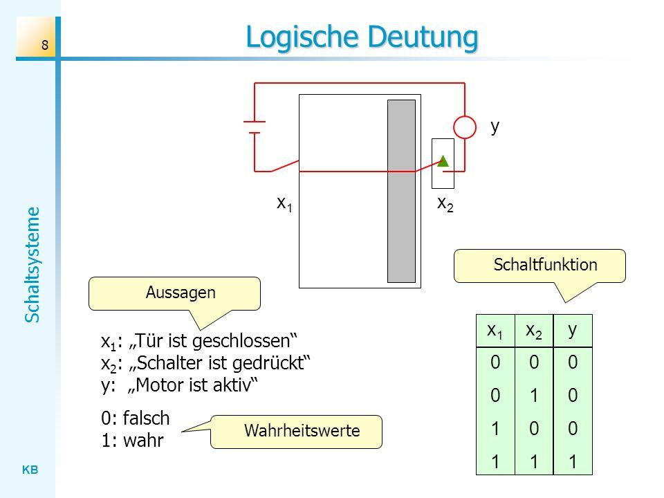 Logische Deutung y x1 x2 x1 1 x2 1 y 1
