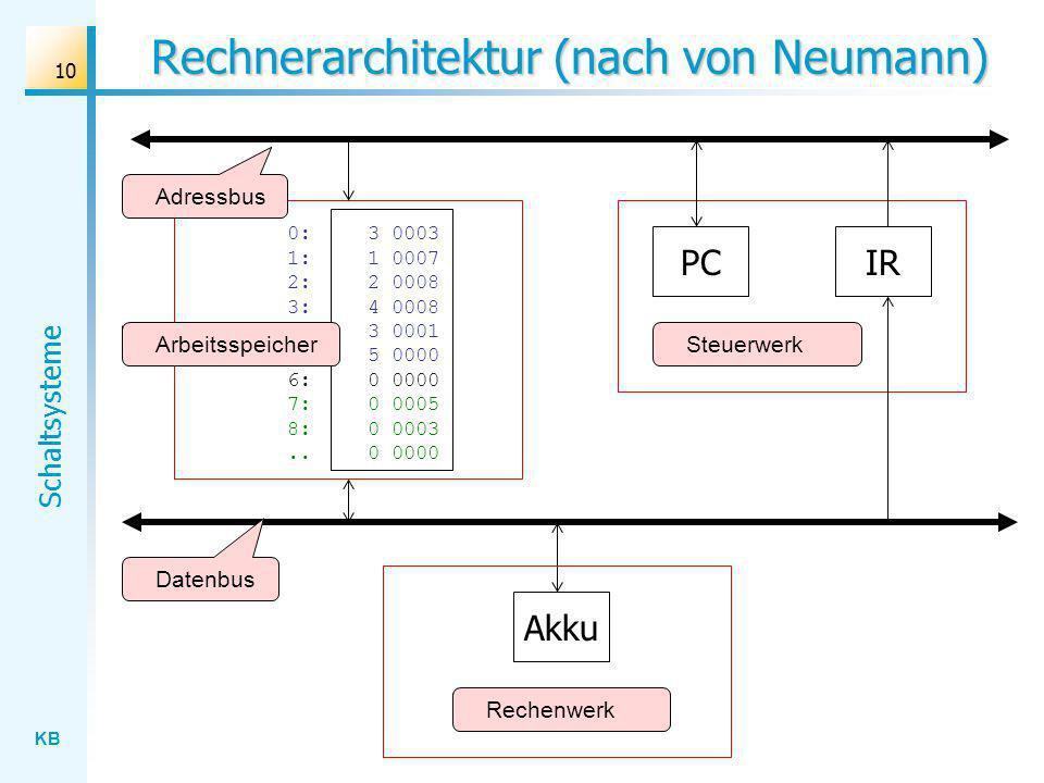 Rechnerarchitektur (nach von Neumann)