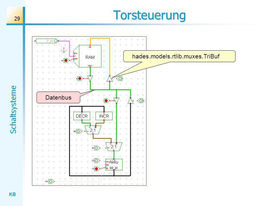 Torsteuerung hades.models.rtlib.muxes.TriBuf Datenbus