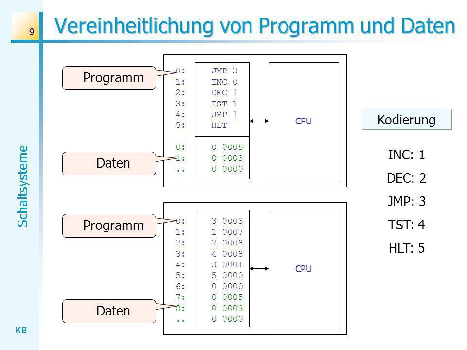 Vereinheitlichung von Programm und Daten