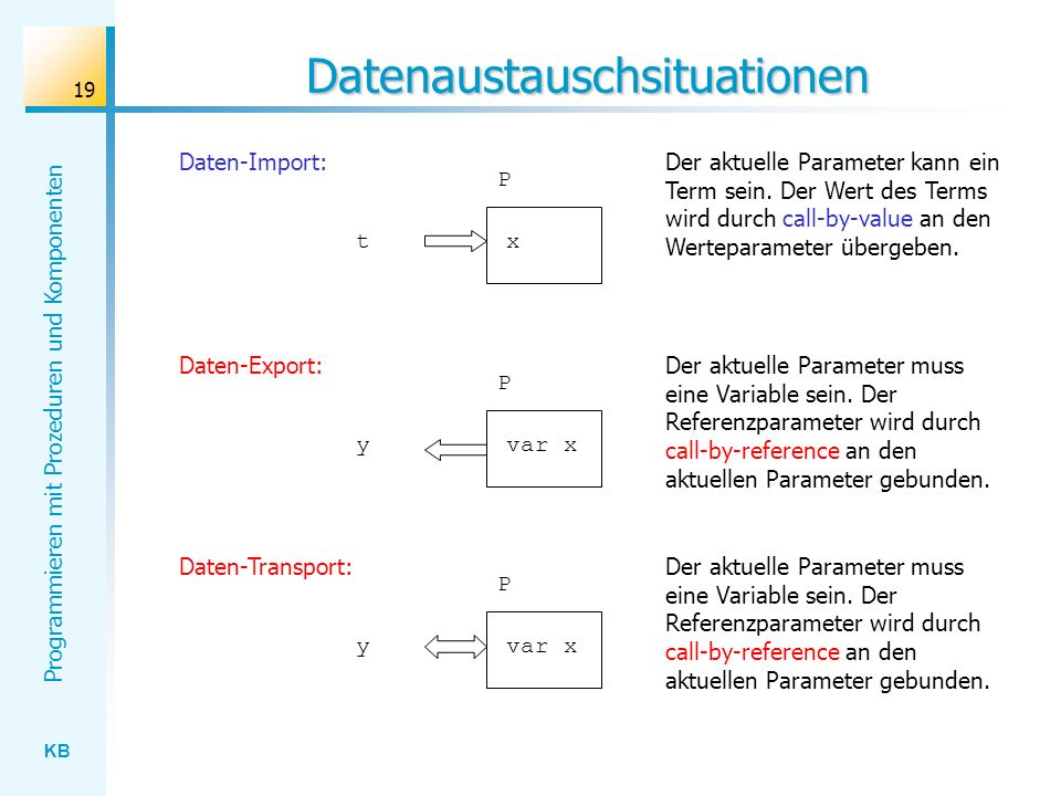 Datenaustauschsituationen