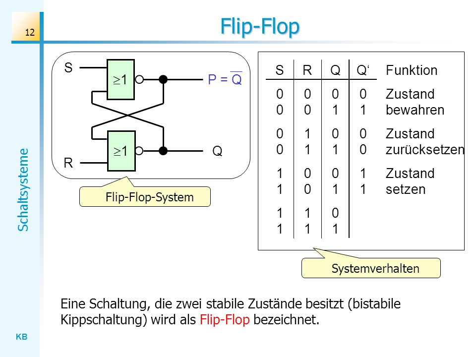 Flip-Flop S S 0 0 1 1 R 0 0 1 1 Q 0 1 Q' 0 1 0 0 1 1 Funktion 1 P = Q
