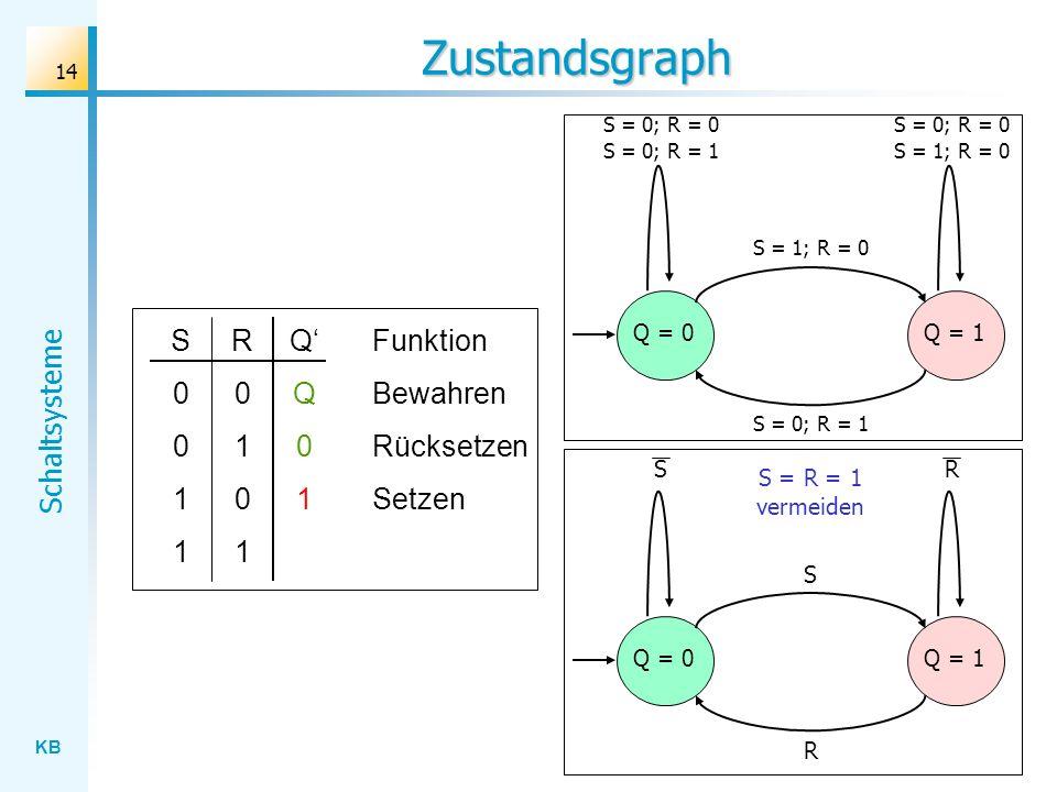 Zustandsgraph S 1 R 1 Q' Q 1 Funktion Bewahren Rücksetzen Setzen Q = 0