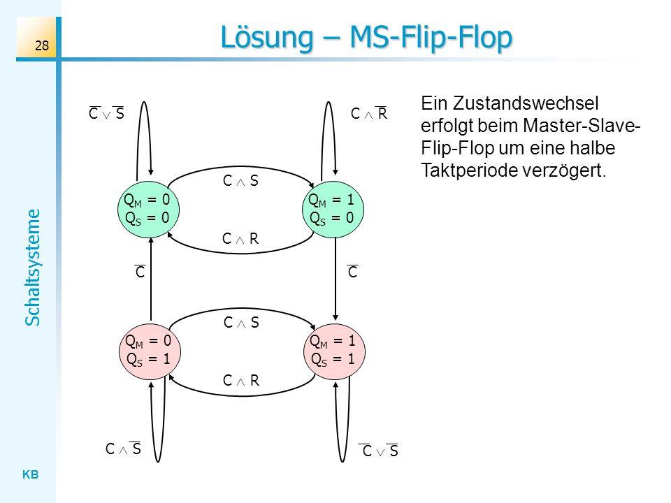 Lösung – MS-Flip-FlopEin Zustandswechsel erfolgt beim Master-Slave-Flip-Flop um eine halbe Taktperiode verzögert.