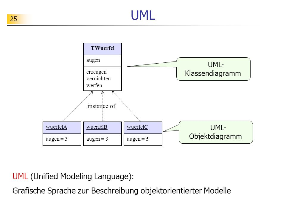 UML UML (Unified Modeling Language):