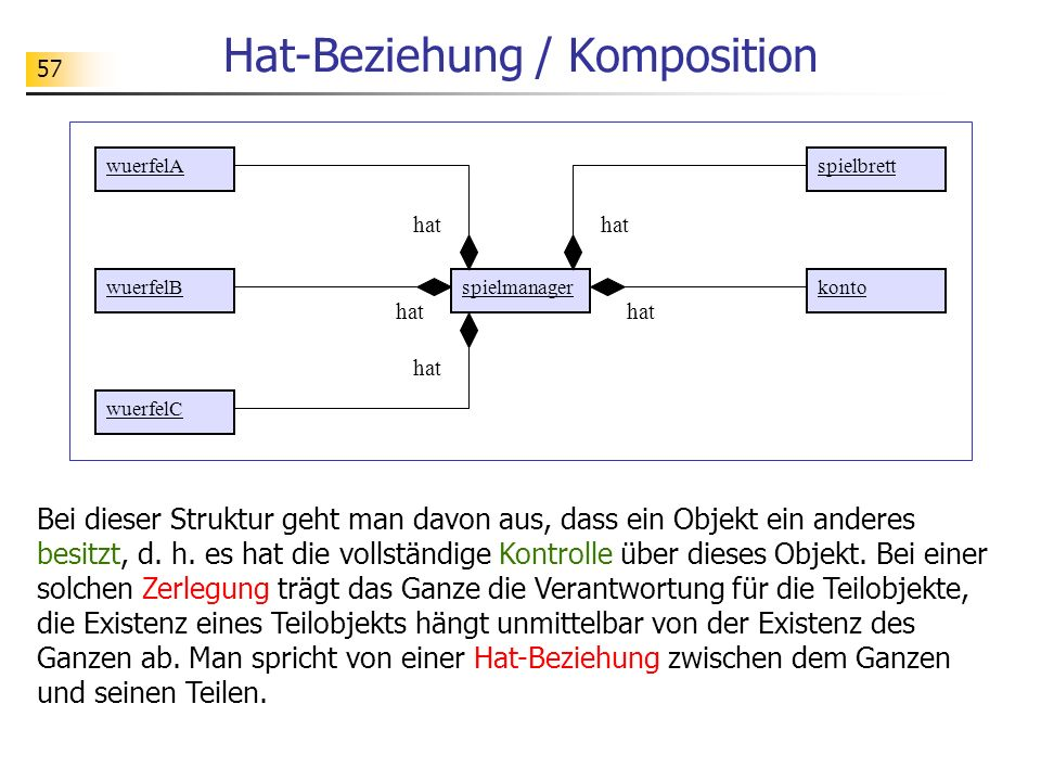 Hat-Beziehung / Komposition