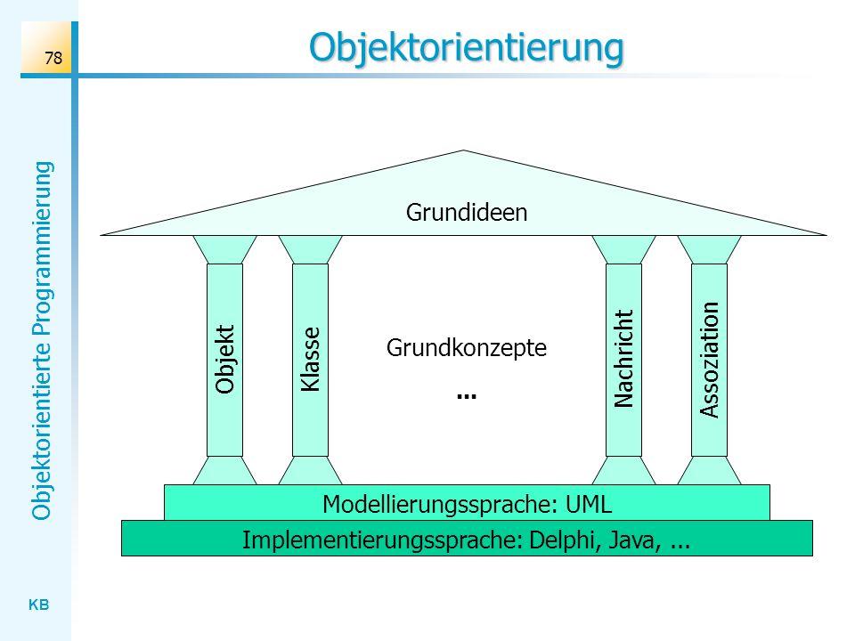 Objektorientierung Grundideen Assoziation Nachricht Grundkonzepte