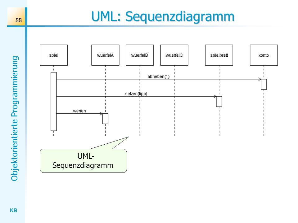 UML: Sequenzdiagramm UML-Sequenzdiagramm