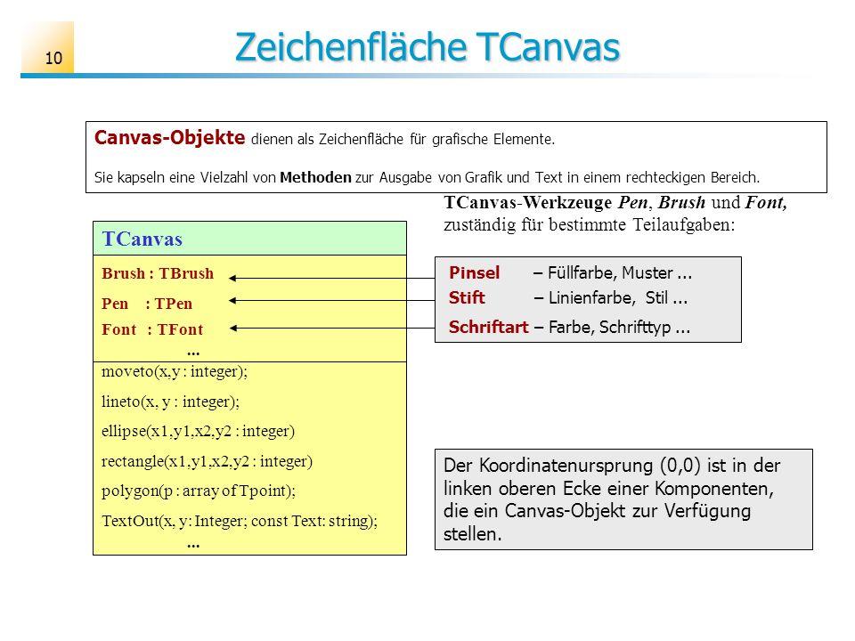 Zeichenfläche TCanvas