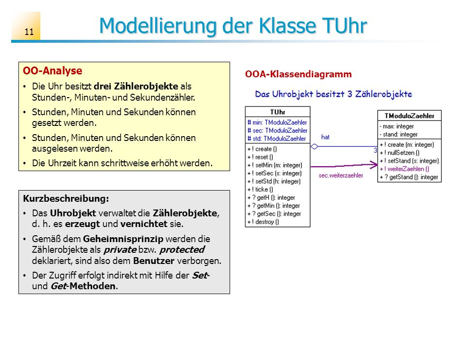Modellierung der Klasse TUhr