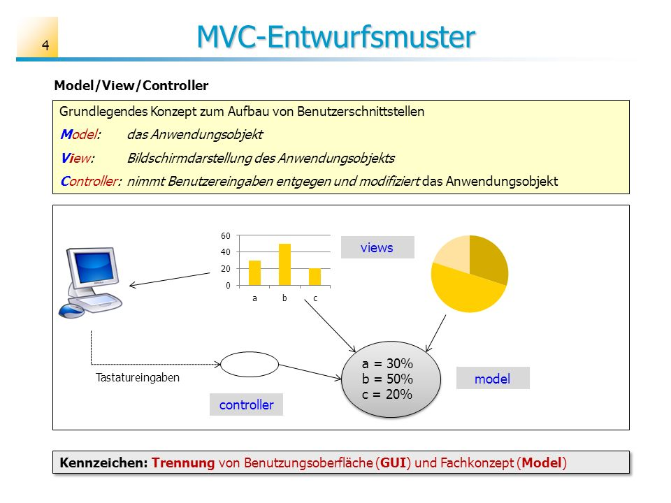 MVC-Entwurfsmuster Model/View/Controller