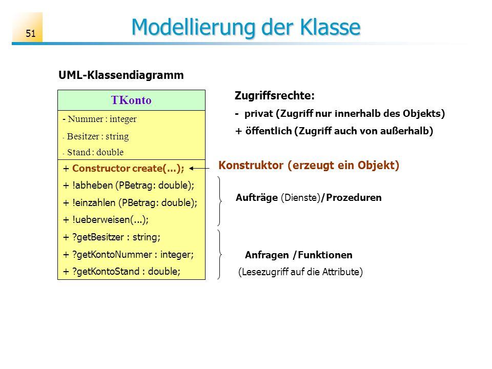 Modellierung der Klasse