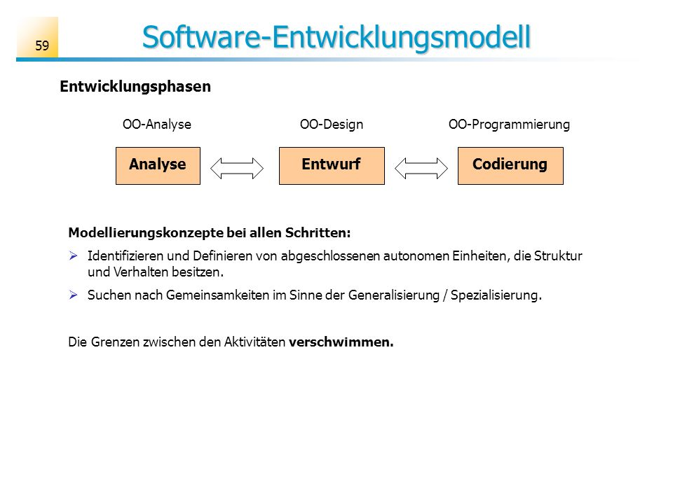 Software-Entwicklungsmodell