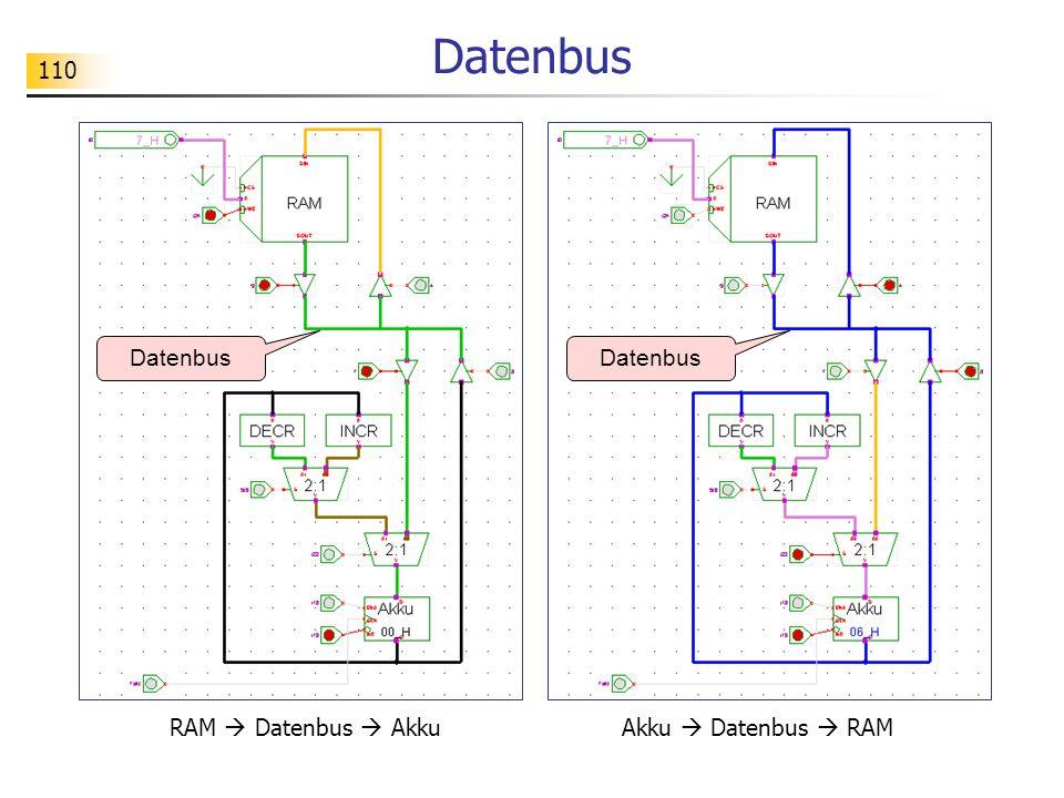 Datenbus Datenbus Datenbus RAM  Datenbus  Akku Akku  Datenbus  RAM
