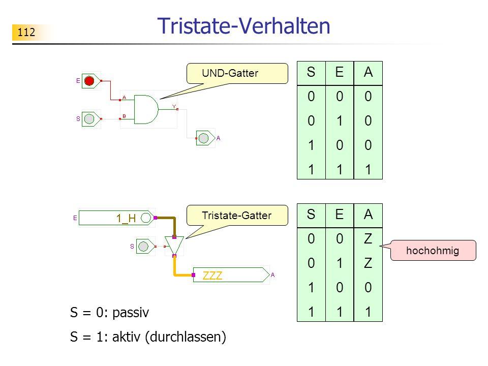 Tristate-Verhalten S 1 E 1 A 1 S 1 E 1 A Z 1 S = 0: passiv