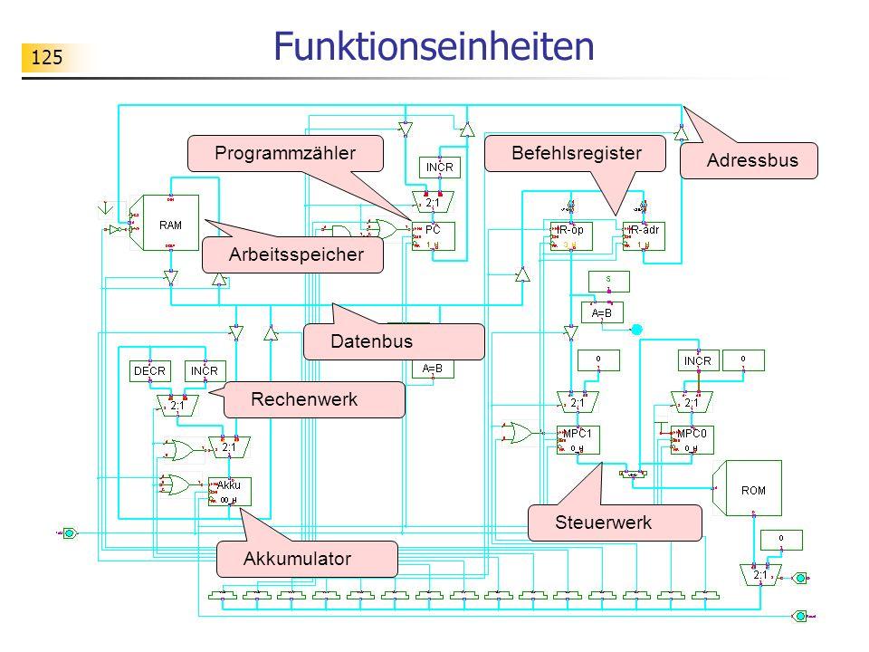 Funktionseinheiten Programmzähler Befehlsregister Adressbus