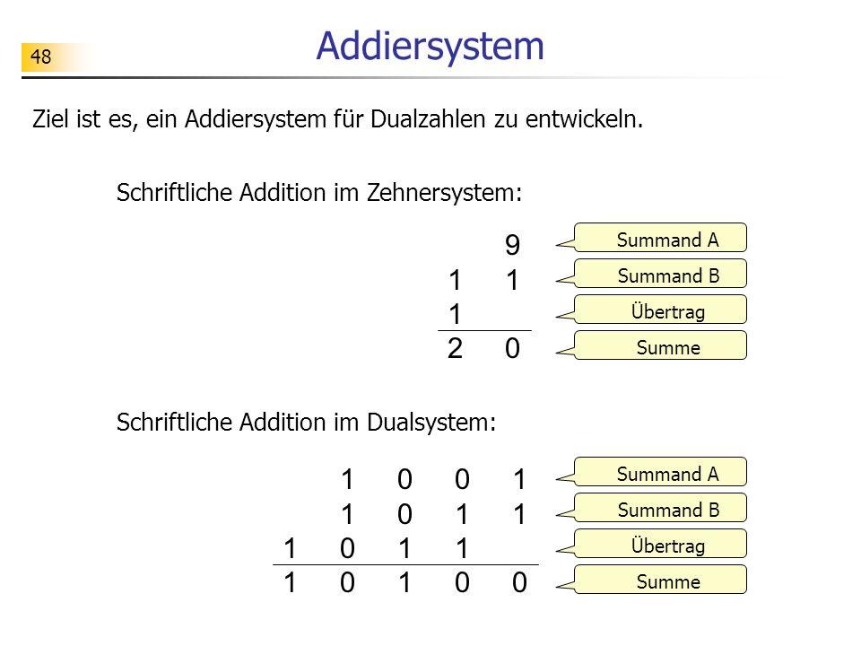 Addiersystem Ziel ist es, ein Addiersystem für Dualzahlen zu entwickeln. Schriftliche Addition im Zehnersystem: