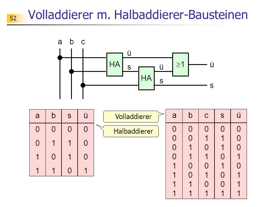 Volladdierer m. Halbaddierer-Bausteinen