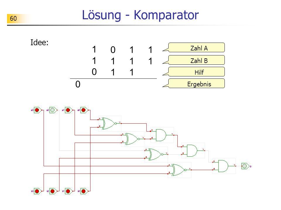 Lösung - Komparator 1 1 0 0 1 1 1 1 1 1 1 Idee: Zahl A Zahl B Hilf