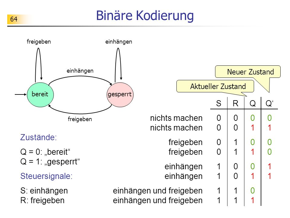 Binäre Kodierung nichts machen nichts machen freigeben freigeben