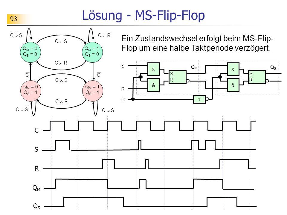 Lösung - MS-Flip-Flop C  S. C  S. QM = 0 QS = 0. C  R. QM = 1 QS = 0. QM = 1 QS = 1. QM = 0 QS = 1.