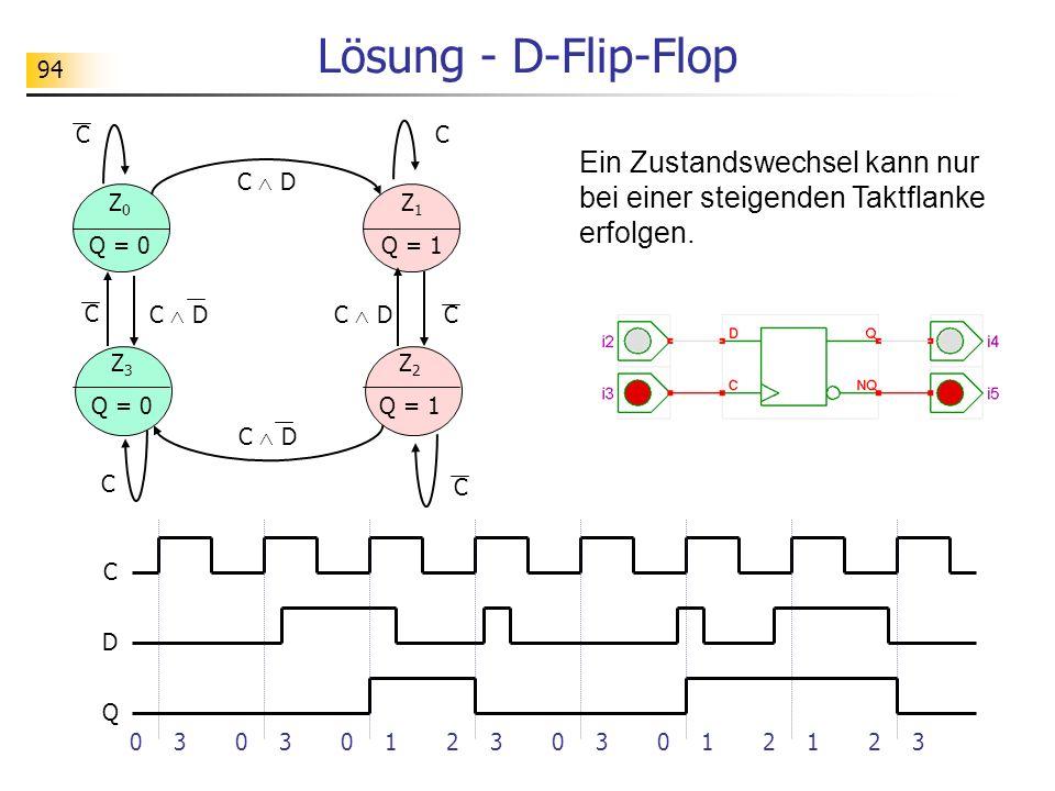 Lösung - D-Flip-Flop C. C. Ein Zustandswechsel kann nur bei einer steigenden Taktflanke erfolgen.