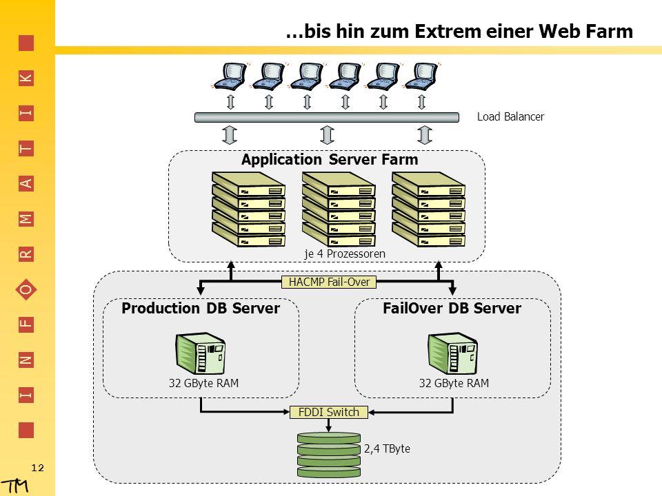 …bis hin zum Extrem einer Web Farm