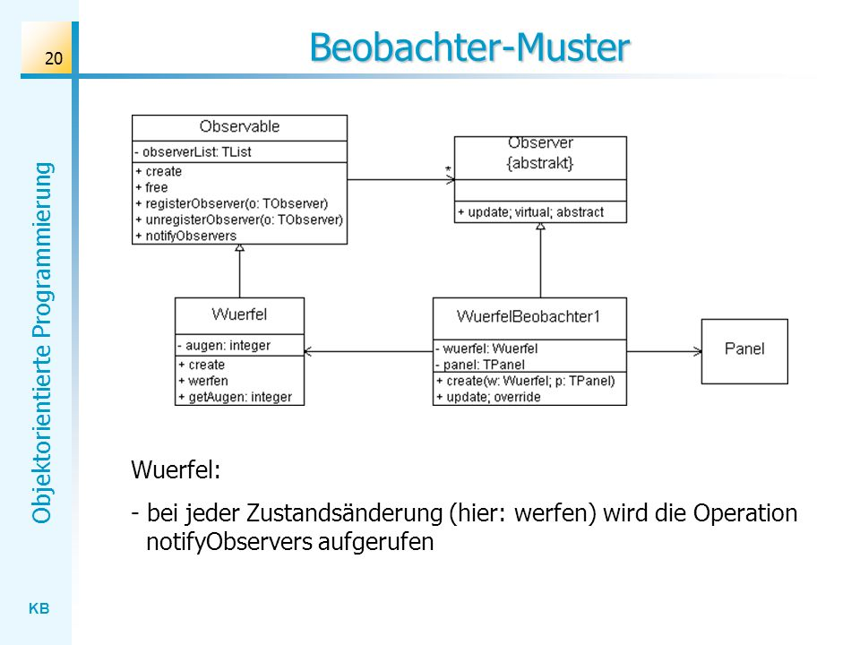 Beobachter-Muster Wuerfel: