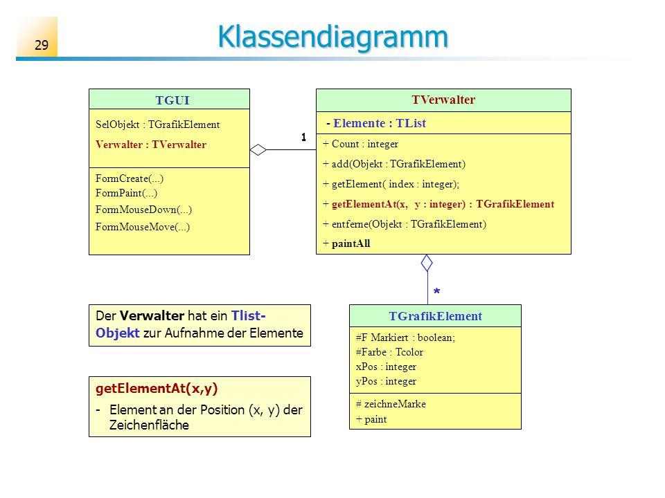 Klassendiagramm TGUI TVerwalter - Elemente : TList *