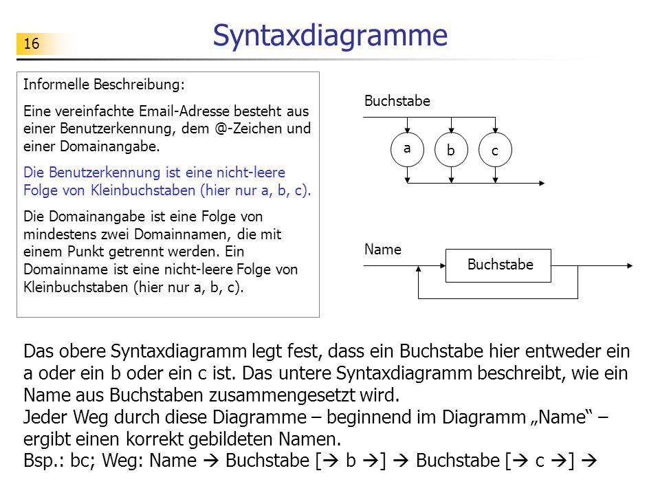 SyntaxdiagrammeInformelle Beschreibung: Eine vereinfachte Email-Adresse besteht aus einer Benutzerkennung, dem @-Zeichen und einer Domainangabe.