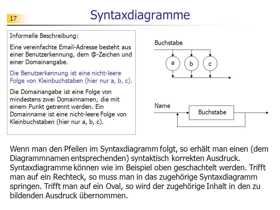 Syntaxdiagramme Informelle Beschreibung: Eine vereinfachte Email-Adresse besteht aus einer Benutzerkennung, dem @-Zeichen und einer Domainangabe.