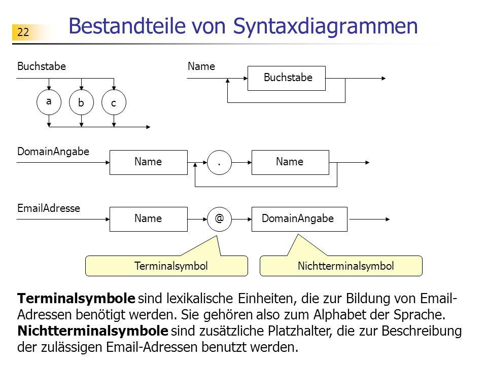 Bestandteile von Syntaxdiagrammen