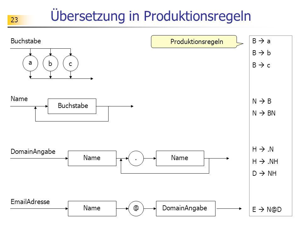 Übersetzung in Produktionsregeln